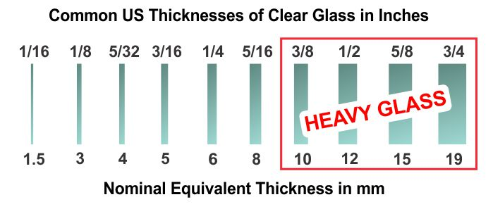 US Glass thicknesses showing heavy glass