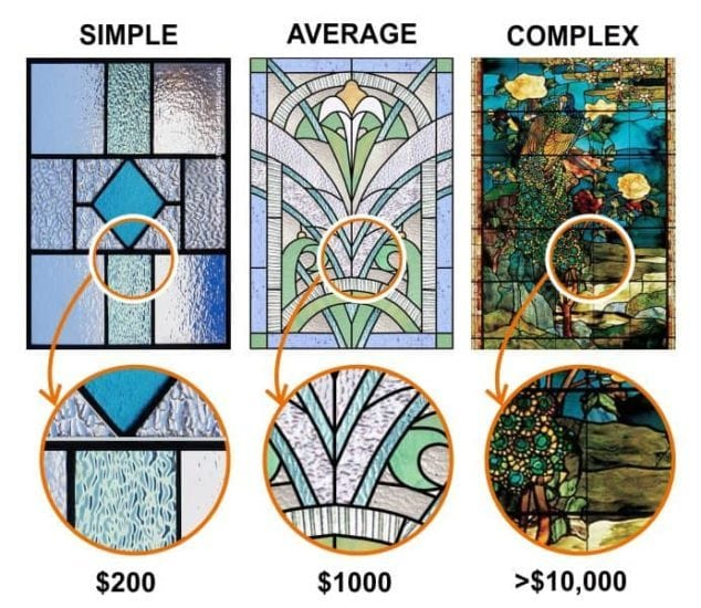 Price of stained glass related to design complexity