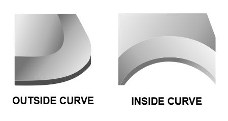 Curved beveled edges are more expensive to make than straight-line bevels