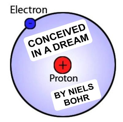 Structure of the atom discovered by Niels Bohr